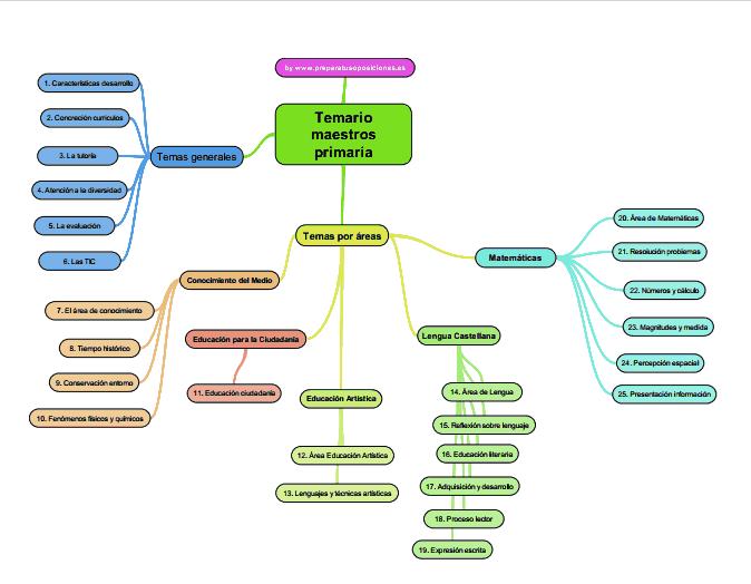 Cómo organizar el temario de oposiciones: Mapas mentales