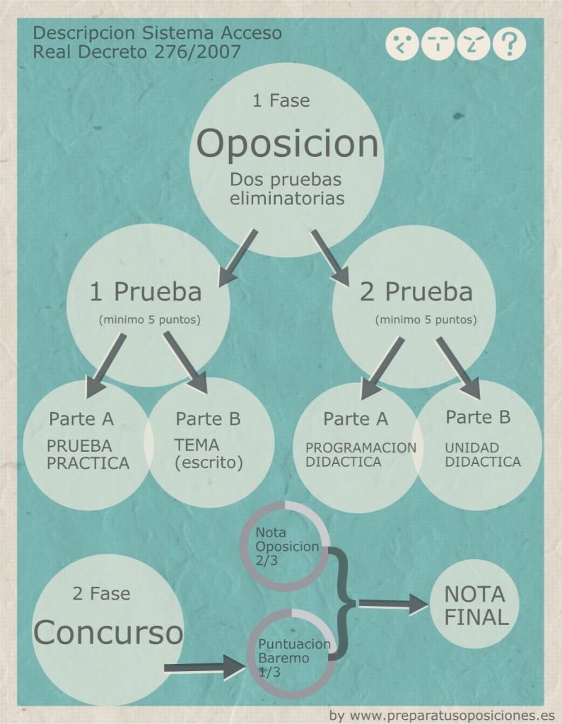 Descripción de las pruebas oposición