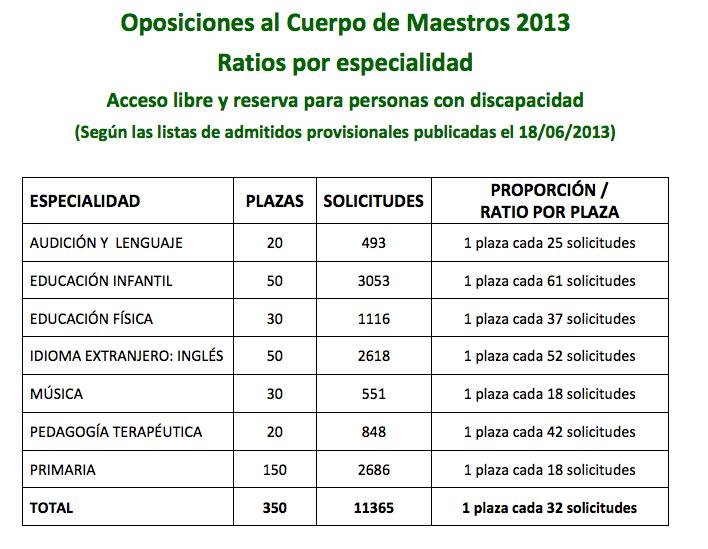 Ratios provisionales de opositores por plaza en las oposiciones maestros Madrid 2013
