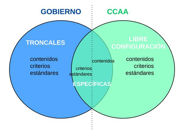 Nuevo curr culo b sico lomce de educaci n primaria for Nuevo curriculo de educacion inicial