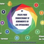 10 pasos para transformar tu rendimiento en las oposiciones