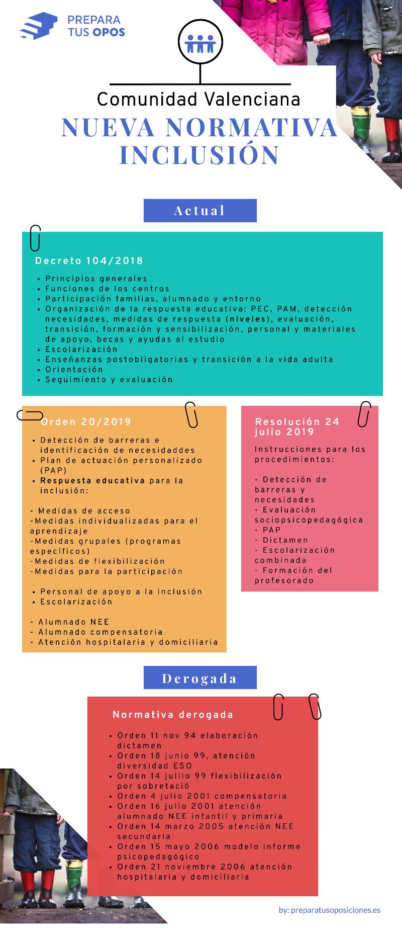 Normativa de inclusión Comunidad Valenciana
