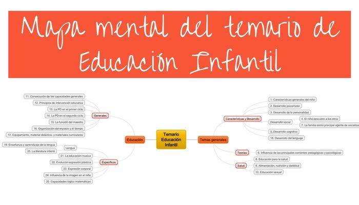 Utiliza mapas mentales para estudiar el temario de Infantil